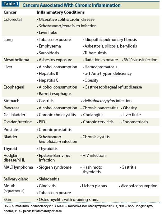 table of cancers that have been linked to chronic inflammation.