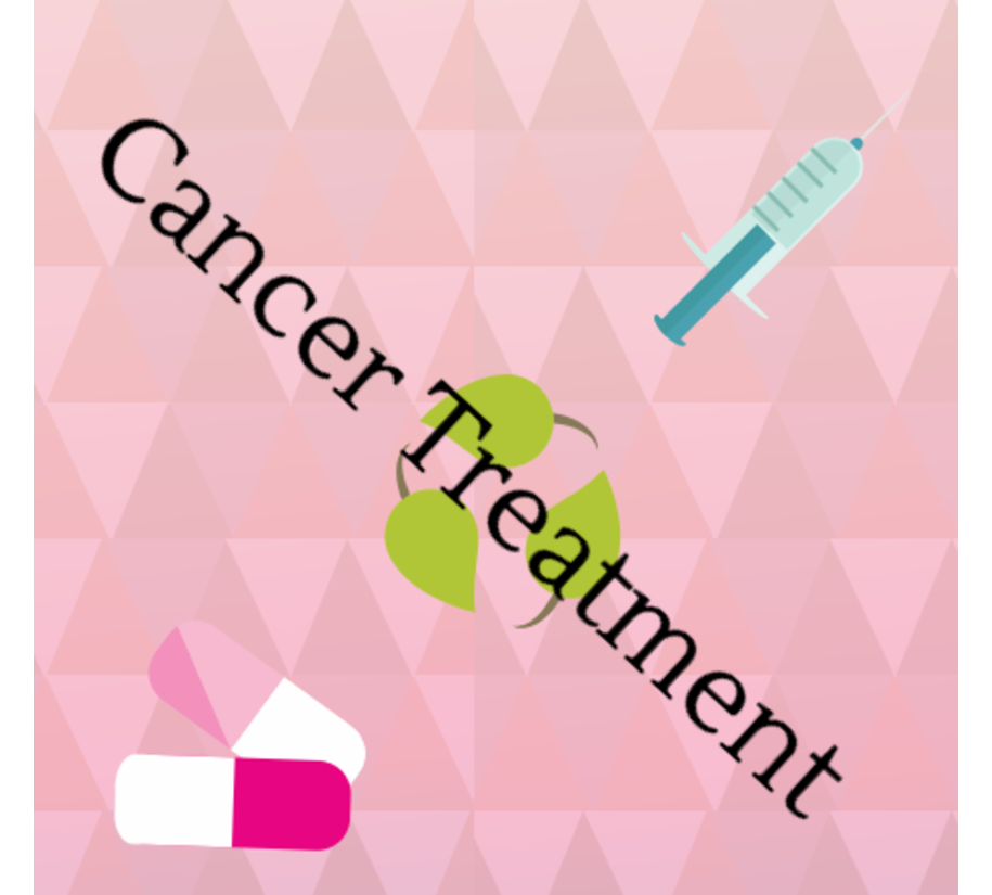 Learn about the variety of treatments available to combat cancer.  Learn more
