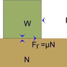 Block on table showing forces opposing movement